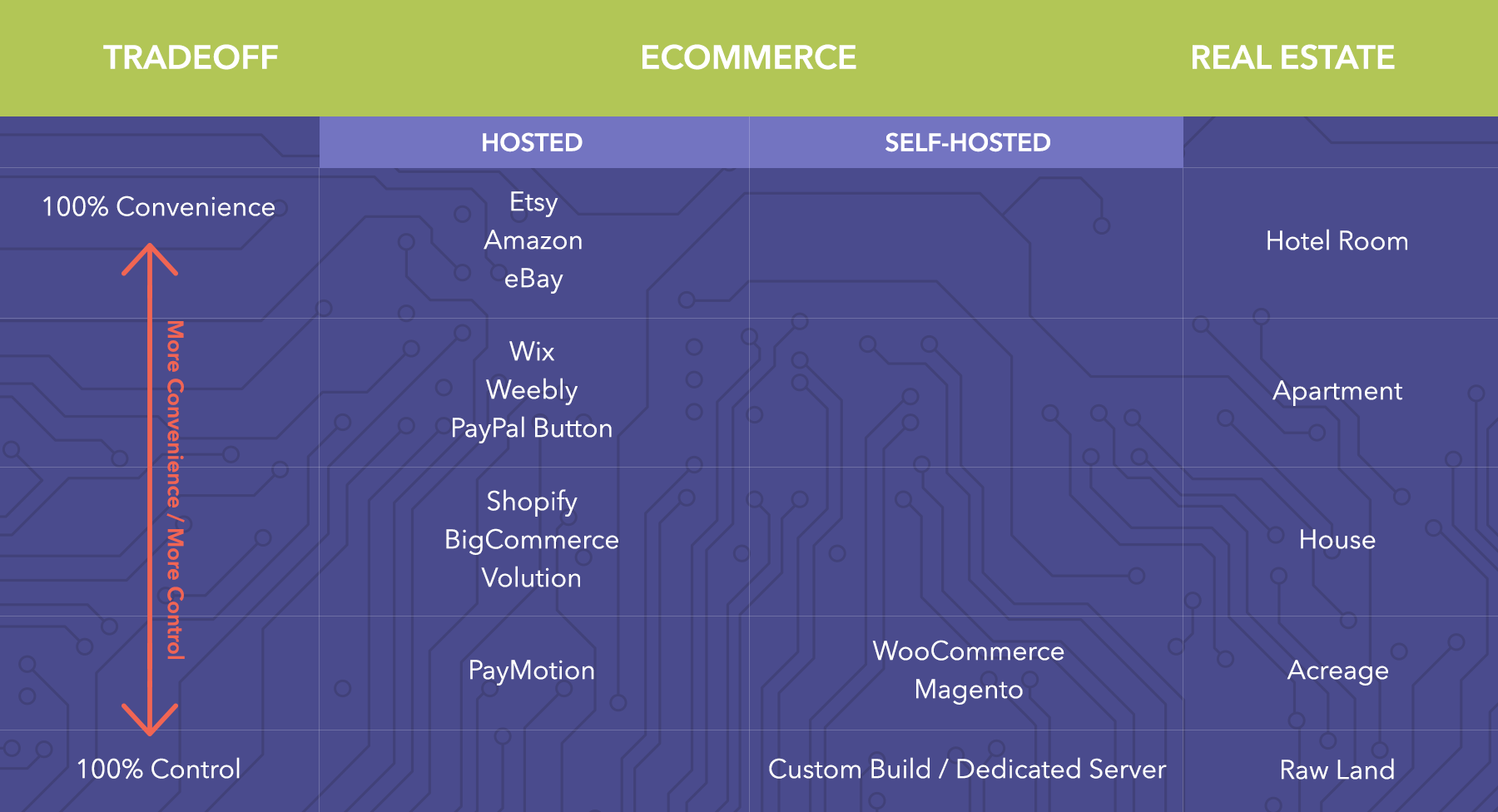 Ecommerce merchants need to determine what their optimal mix of control and convenience is.