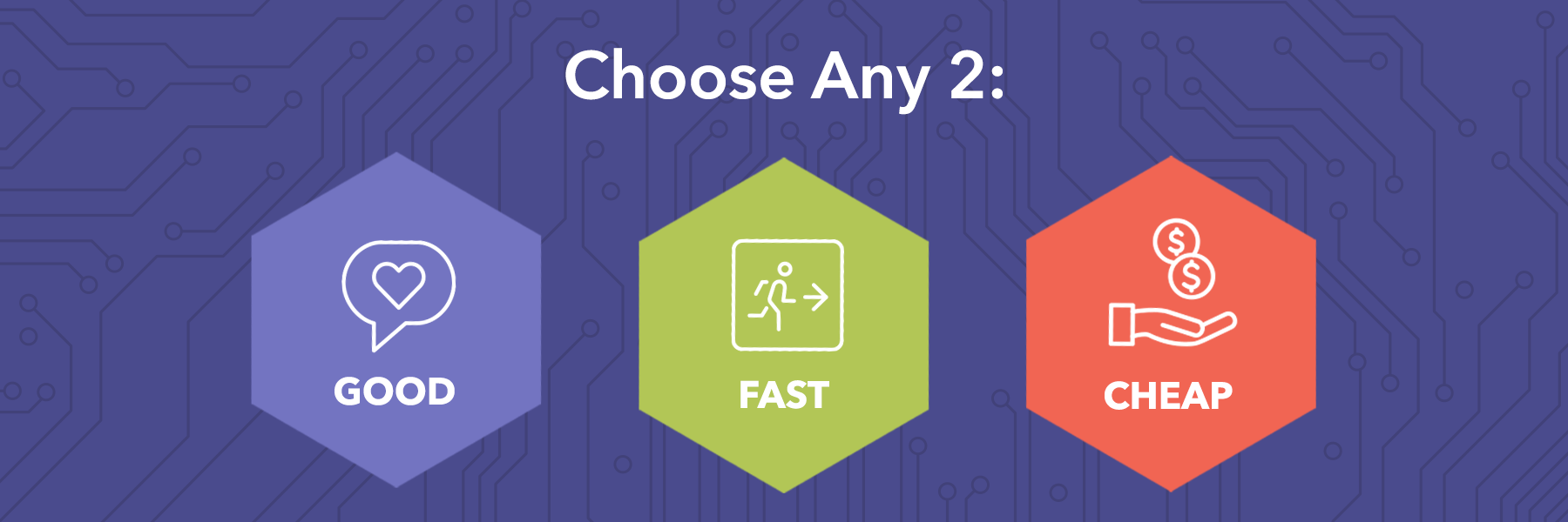 Choose any 2: Good, Fast, Cheap.