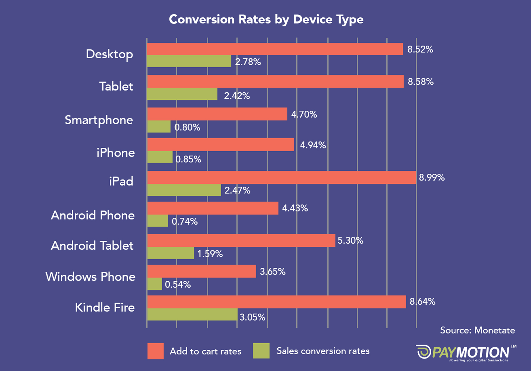 According to research by Monetate, actual sales conversion rates on mobile are just 0.8%, compared to 2.78% on desktop