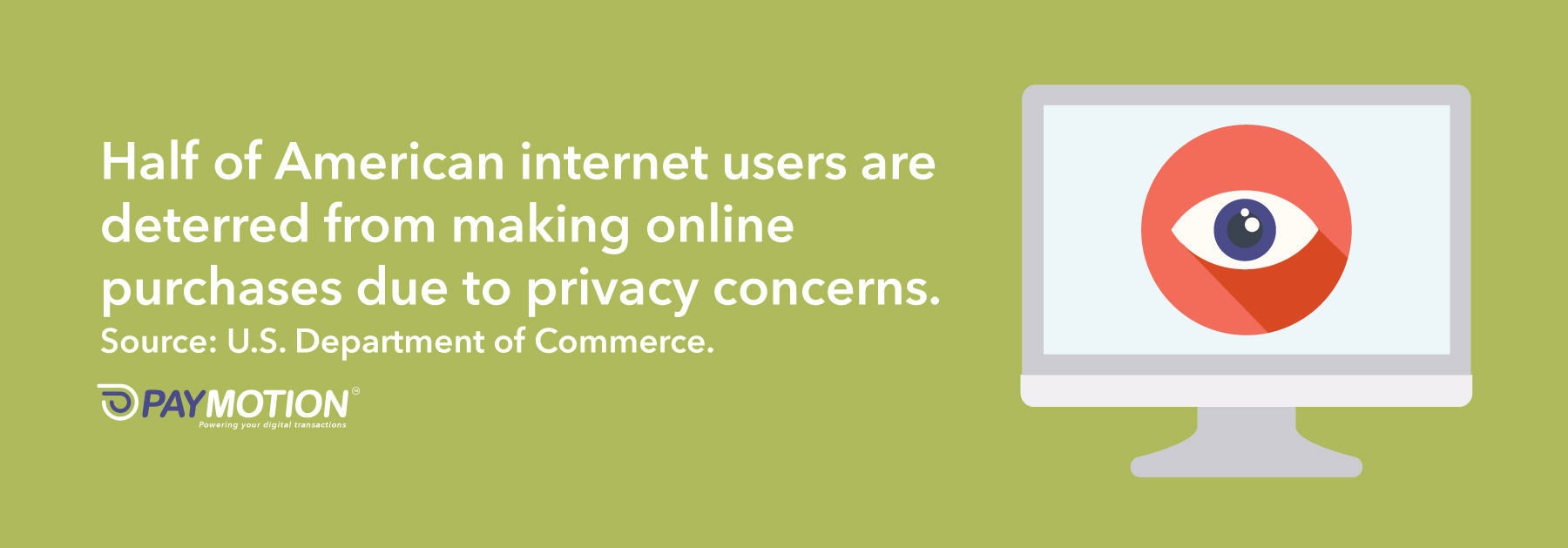 Half of American internet users are deterred from making online purchases due to privacy concerns.