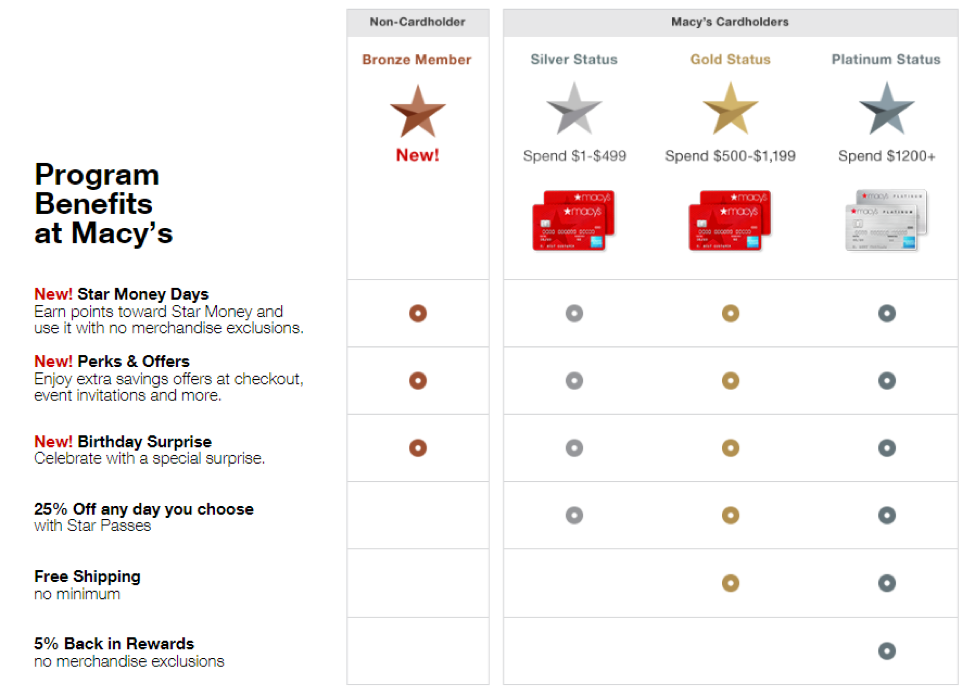 The Macy's model introduces a surprise element to its loyalty program