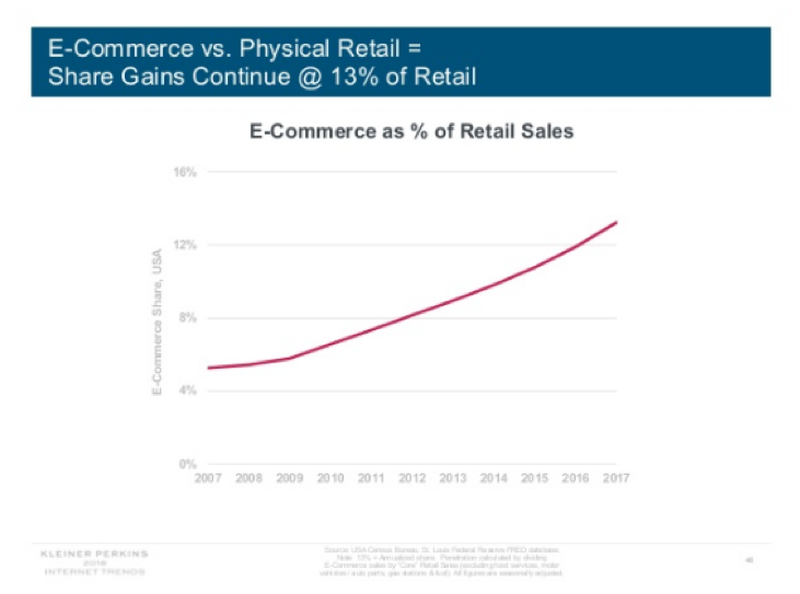 Ecommerce verfsus Physical Retail Graph