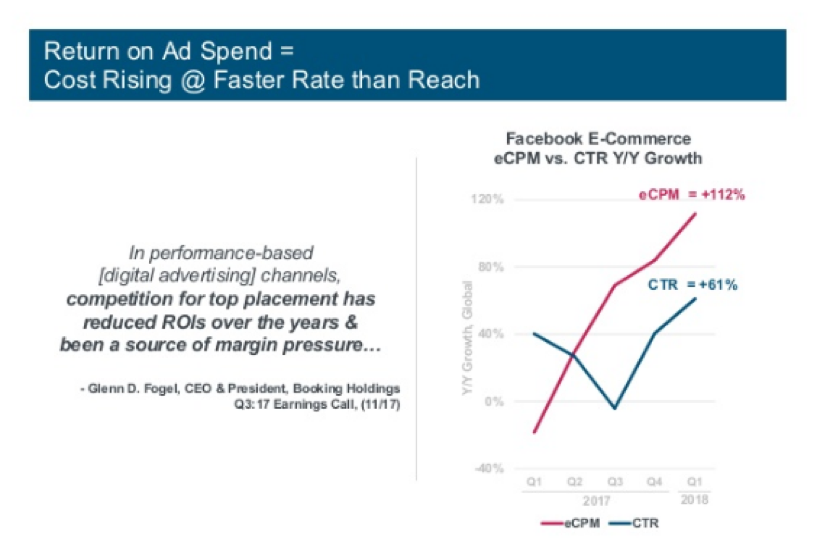 Return on Ad Spend Graph