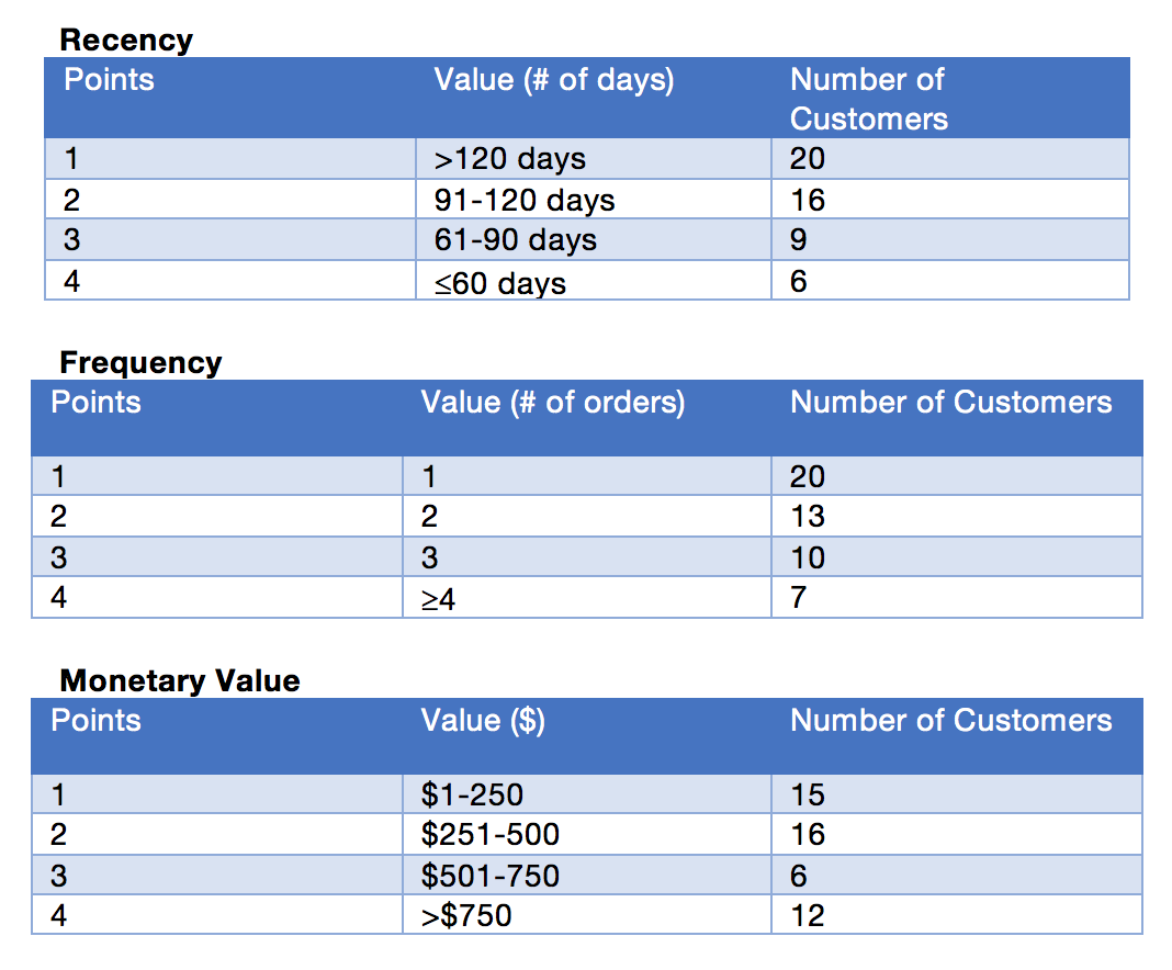 Customer life-time value table - PayMotion